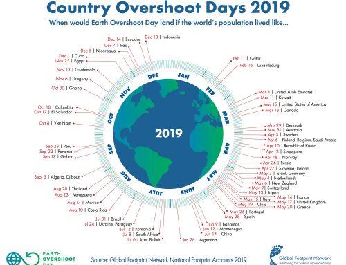 World Overshoot Day